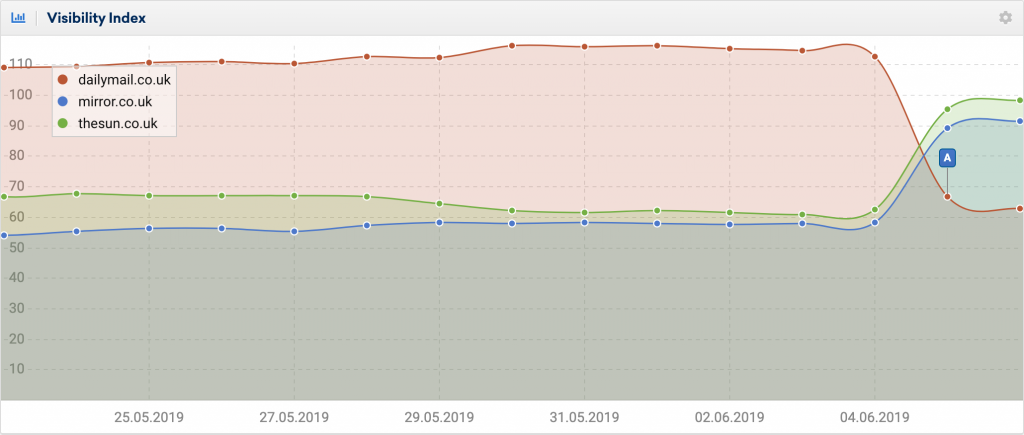 Is Google's March Core Algorithm Update Questioning Content Authority?