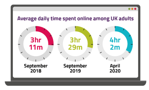 Ofcom-time-spent-online-graphic